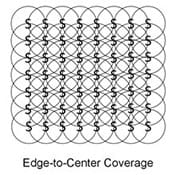 Edge-to-Center Coverage